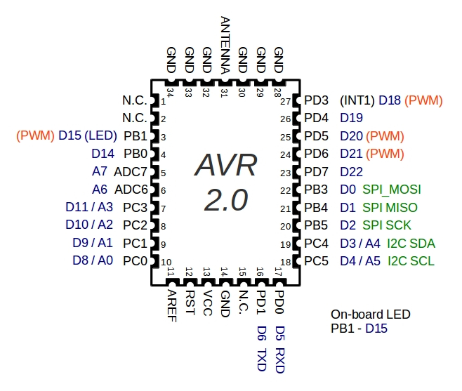 panStamp AVR pin mapping diagram